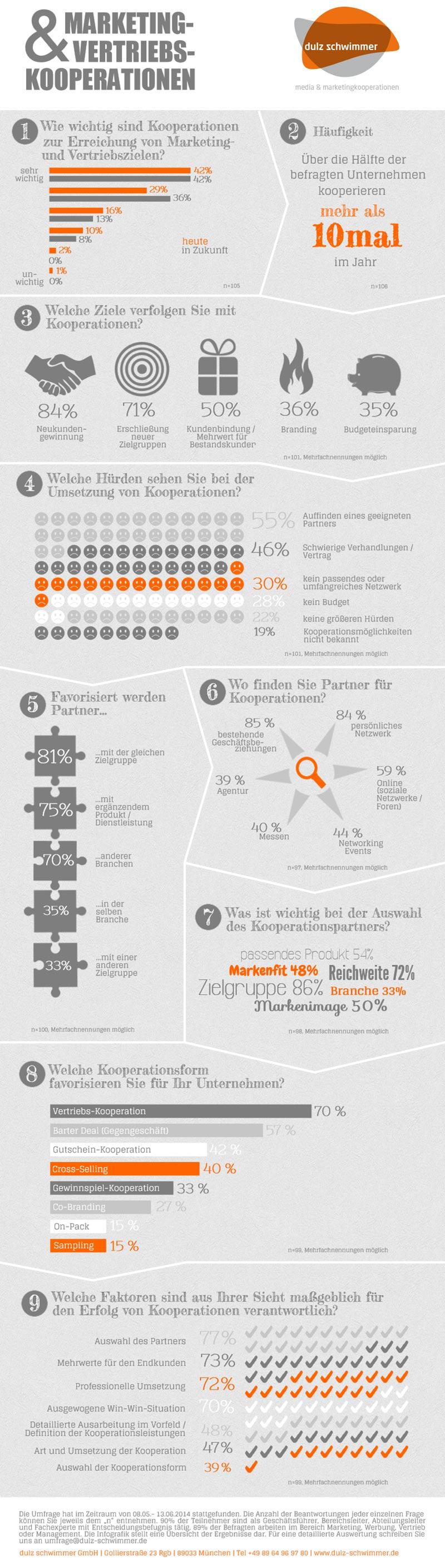 Marketingkooperationen Umfrage