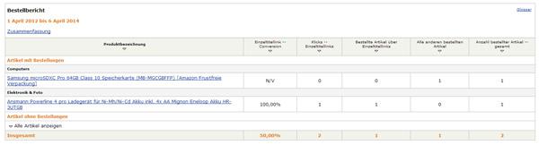 #NSC2014 #NSC14 - über 50.000 DoFollow Backlinks, Ranking-Delle und erste Verkaufserfolge!