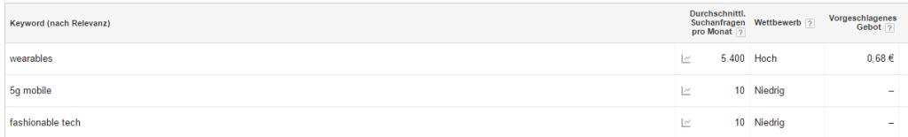wearables google keyword planner