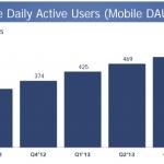 Facebook Statistik Q3/2013