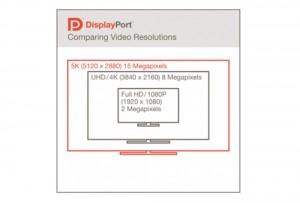 Der neue DisplayPort-Standard unterstützt nun auch 5120 x 2880 Bildpunkte © VESA